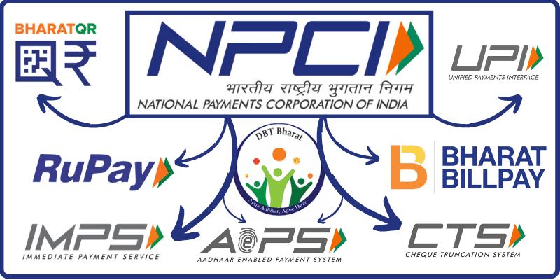 What is NPCI & Full form of NPCI क्या है
